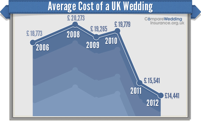 Average Cost Of A Uk Wedding Drops Again